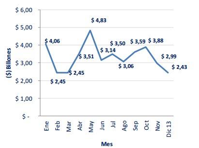 volumen mensual acciones colombia