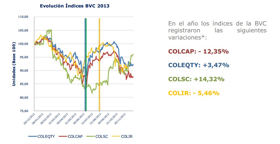Evolucion indices bolsa Colombia