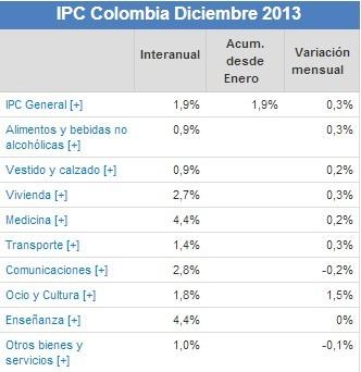 IPC Diciembre