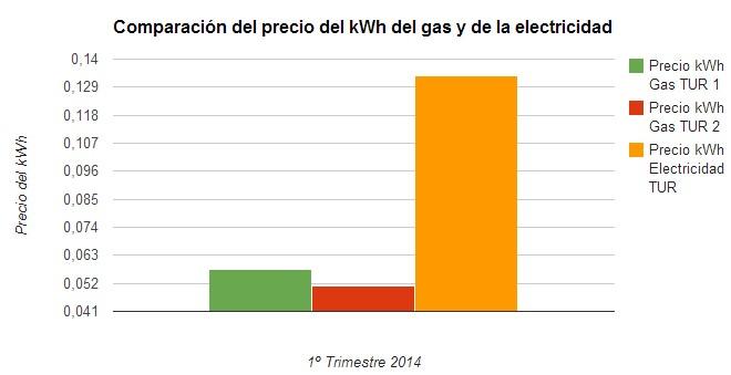 Comparaci 243 N Del Precio Del Kwh Del Gas Y La Electricidad
