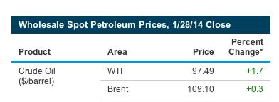 petroleo brent WTI