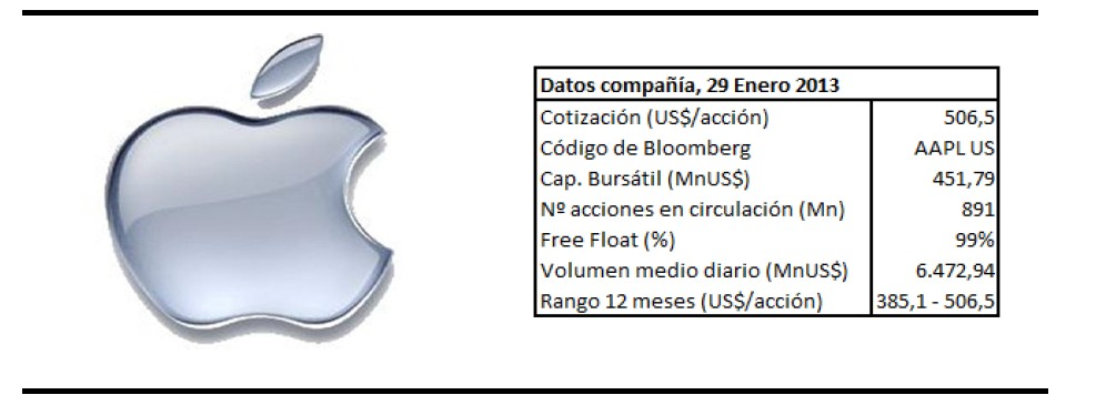 Datos Apple