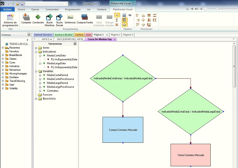 Ejemplo diagrama Visual Chart