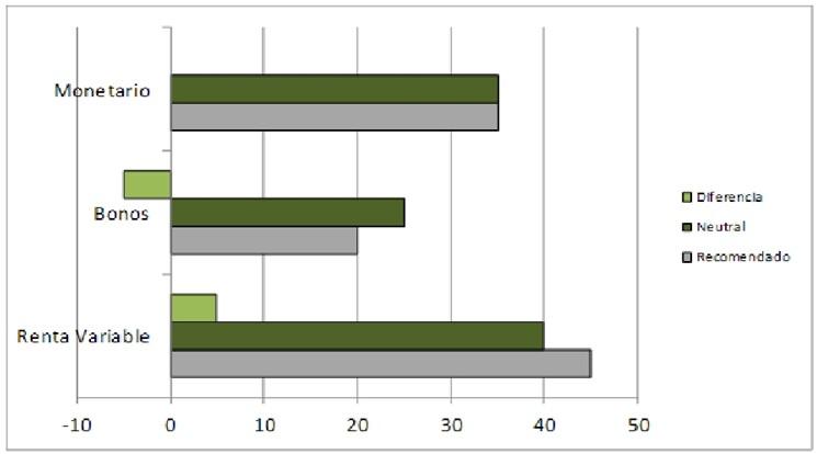 banca-march-informe-febrero-2014-tabla