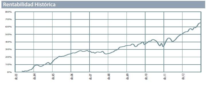 cartesio-x-rentabilidad-grafico