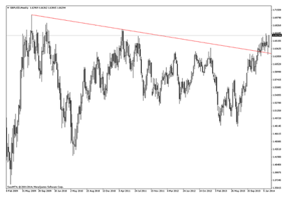 Gbp usd forex foro