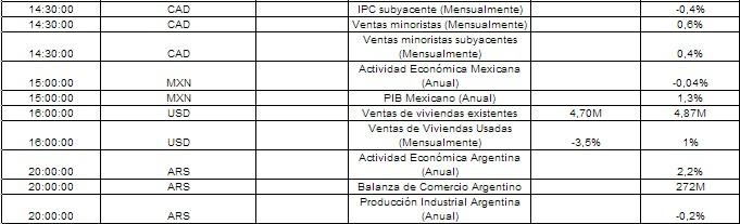 Calendario económico 05