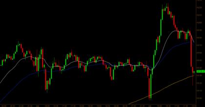 Dow 5 minutos