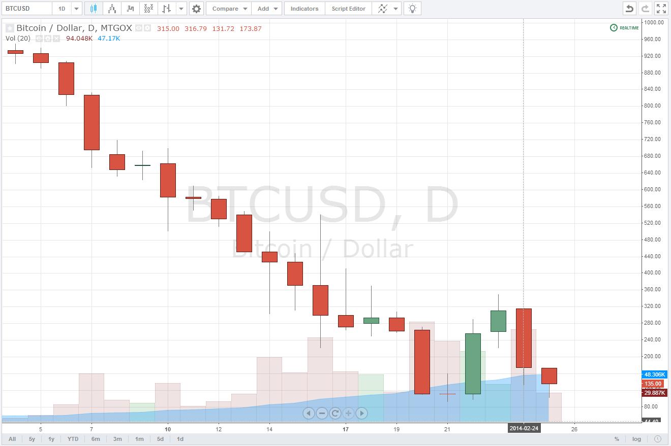 Cotización diaria del Bitcoin