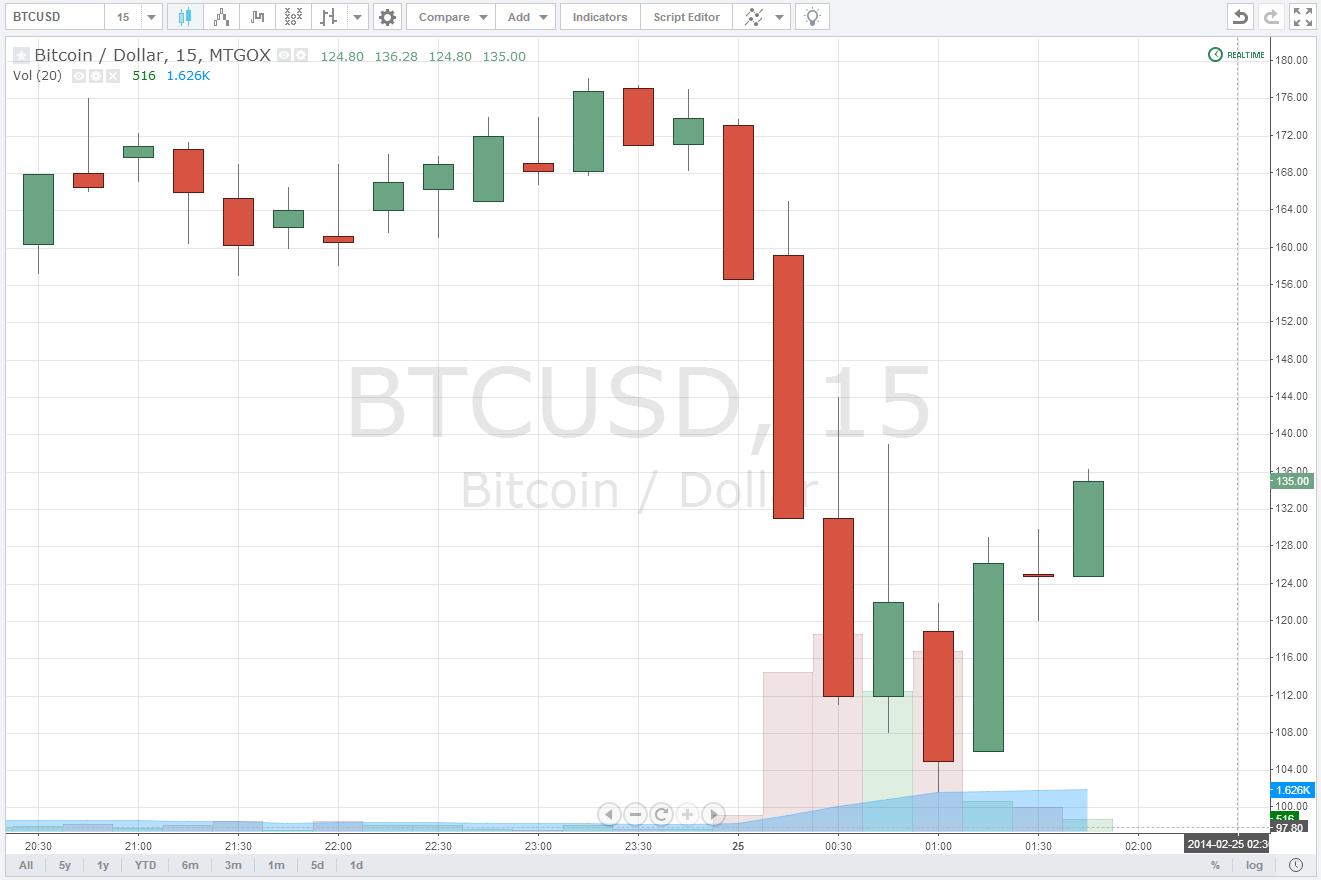 Advanced binary option trading uk