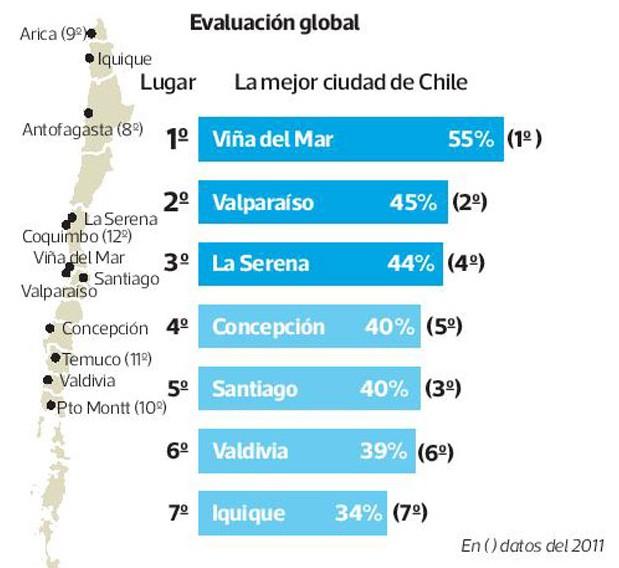 Las mejores ciudades para vivir en Chile