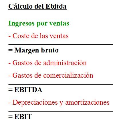 Cálculo del Ebit