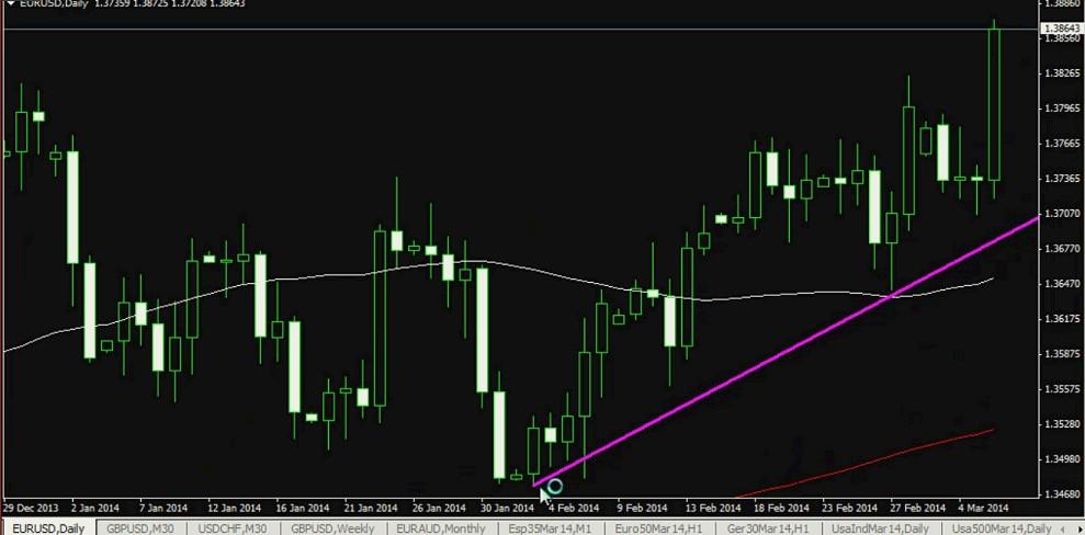 Eur/Usd webinar