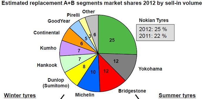 Nokian cuota mercado