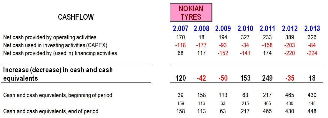 Nokian Cash Flow