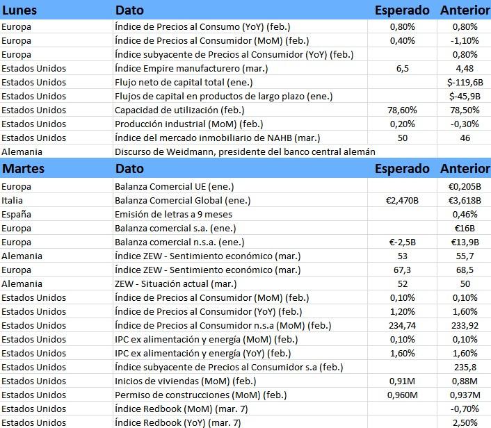 Calendario macroeconómico semanal
