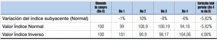 comparacion indices. ETF inverso