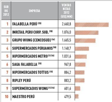 empresas mas importantes del Perú: sector comercial