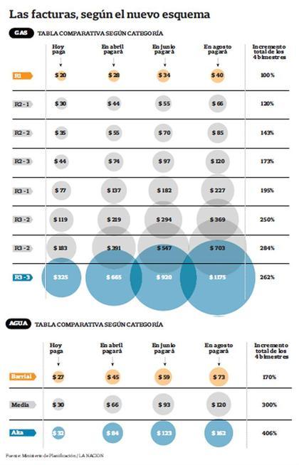 Quita de subsidios gas y agua