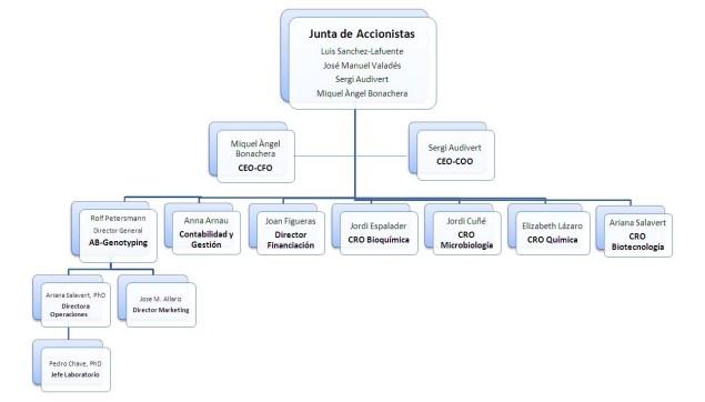 Organigrama AB-Biotics