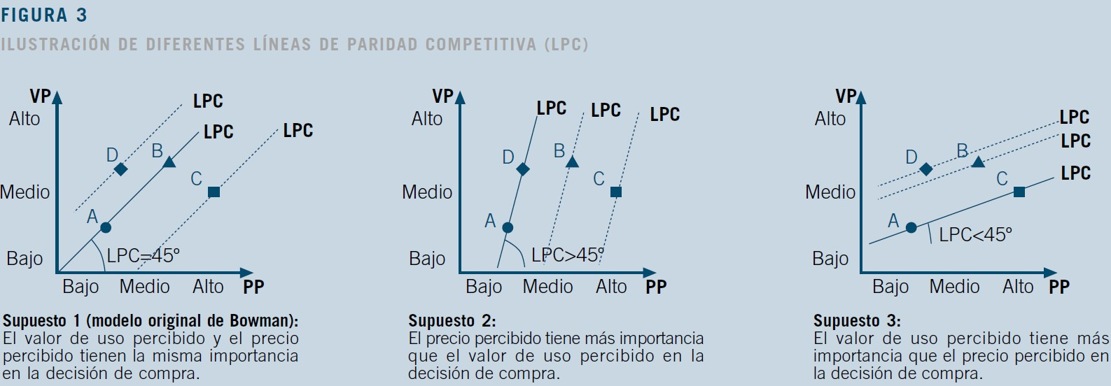Línea Paridad Competitiva