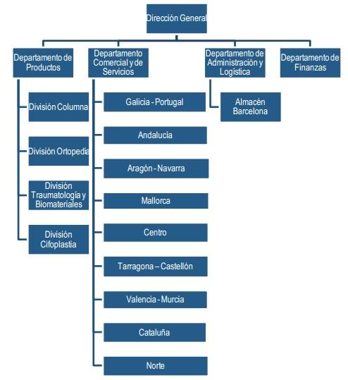 Organigrama Medcomtech