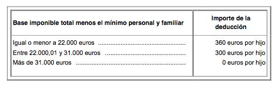 deduccion por nacimiento o adopcion en la declaracion de la renta