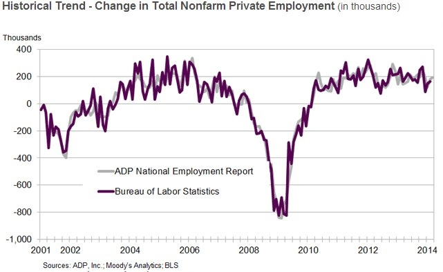 ADP y NFP comparativa