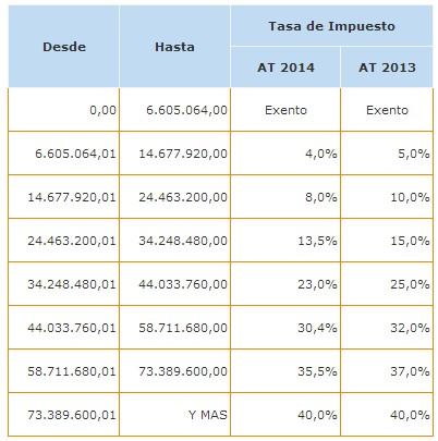tasa Impuesto Global Complementario