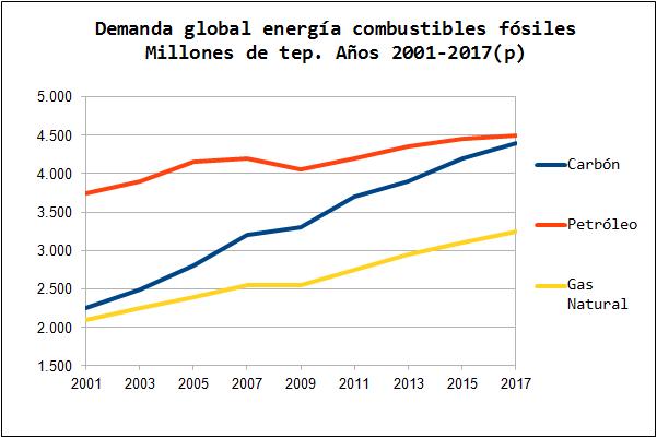 demanda energia combustibles fosiles