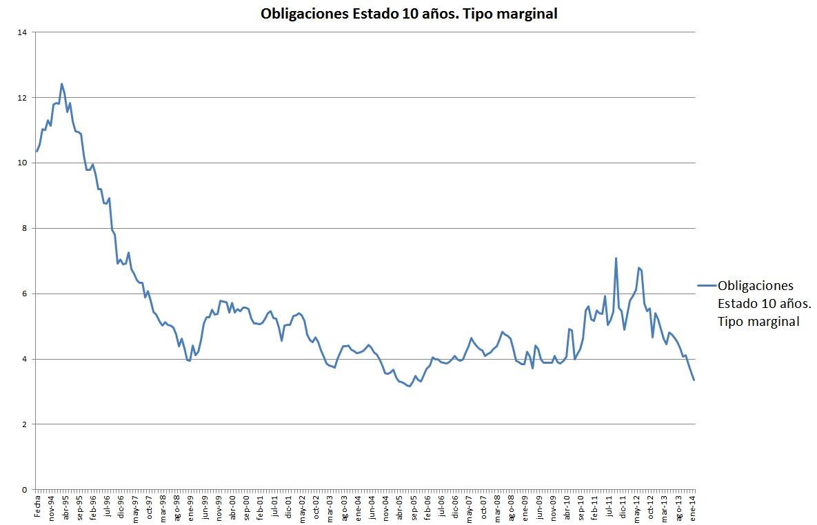 Tipo interés a largo plazo de obligaciones España 10 años