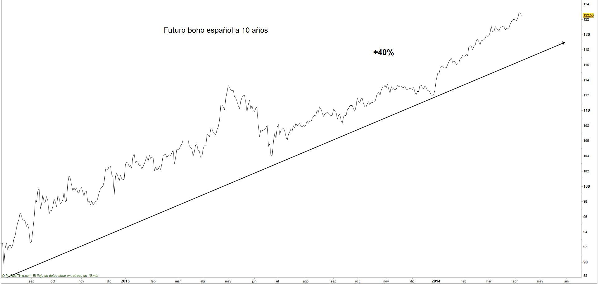 Precio bono español a 10 años