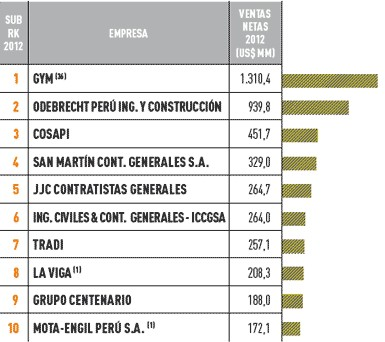 Las empresas m s importantes del per sector de la - Empresas de construccion madrid ...