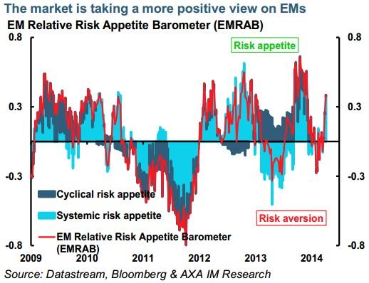 AXA IM. El mercado es positivo en emergentes