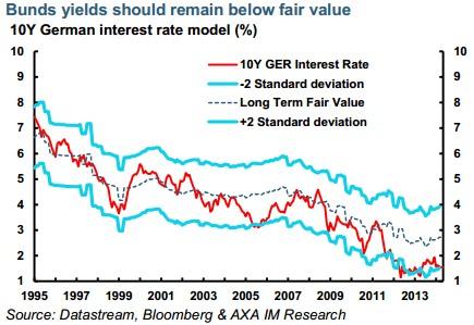 Axa IM. Rentabilidades de los bonos