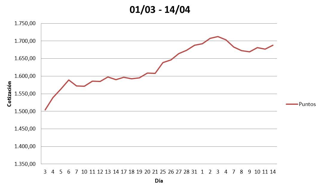 Grafica mensual colcap