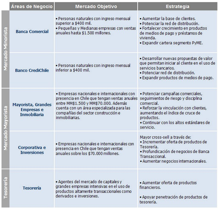 Banco de Chile Áreas de negocio