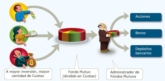 Administradoras Generales de Fondos (AGF)