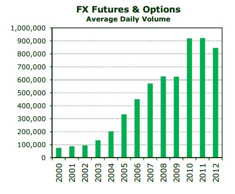 futuros sobre divisas