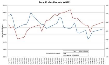 Bund 10 años vs DAX