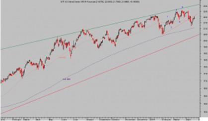ETF Financiero USA