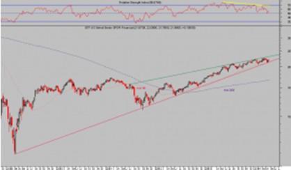 ETF Financiero Semanal