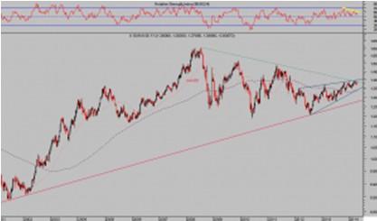 Euro dólar semana