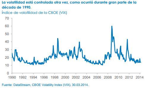 fidelity volatilidad