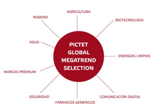 Pictet Global Megatrend Selection