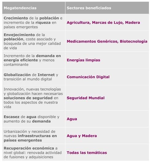Pictet Global Megatrend Selection. Megatendencias