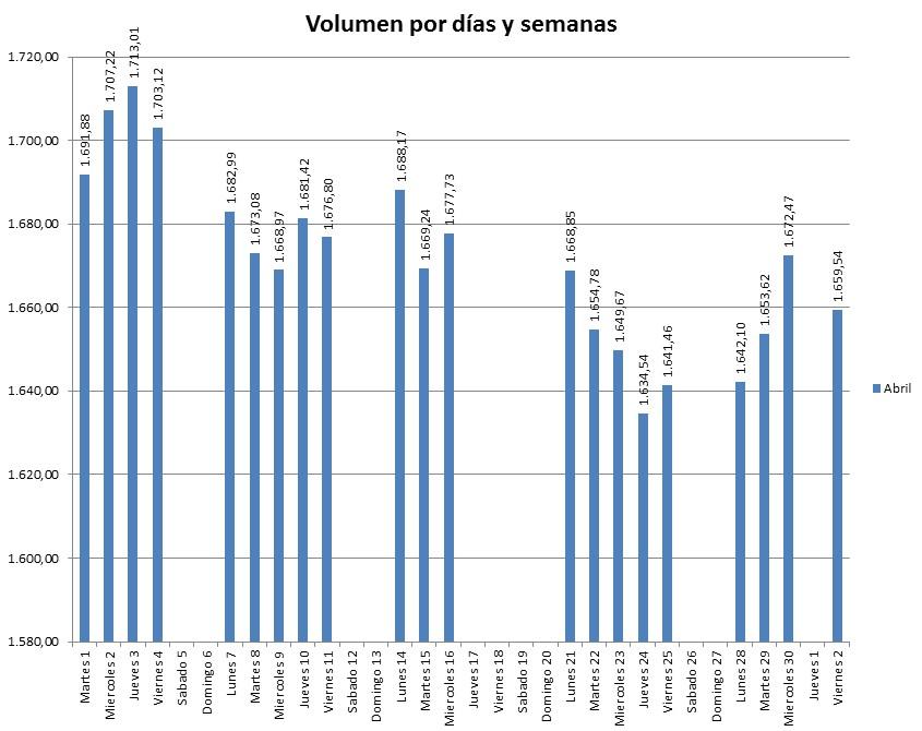 Gráfica volumen diario y mensual
