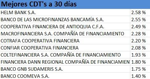 Mejores CDT's mayo 2014 a 30 días