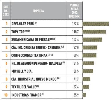 Empresas más importantes del Perú: sector textil y calzado