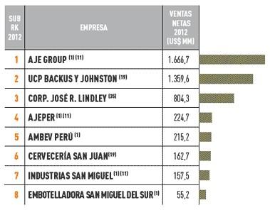 Empresas más importantes del Perú: sector bebidas y licores